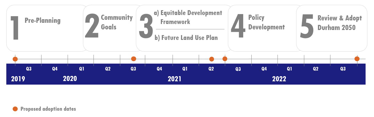 Project Timeline 1. Pre-Planning (2019 Q3 to 2020 Q1), 2. Community Goals (2020 Q1 to 2020 Q3 with a proposed adoption date), 3a. Equitiable Development Framework, 3b. Future Land Use Plan (3a and 3b 2020 Q4 to 2021 Q3), 4. Policy Development (2021 Q3 to 2022 Q1), 5 Review and Adopt Durham 2050 (Adoption 2022 Q3)