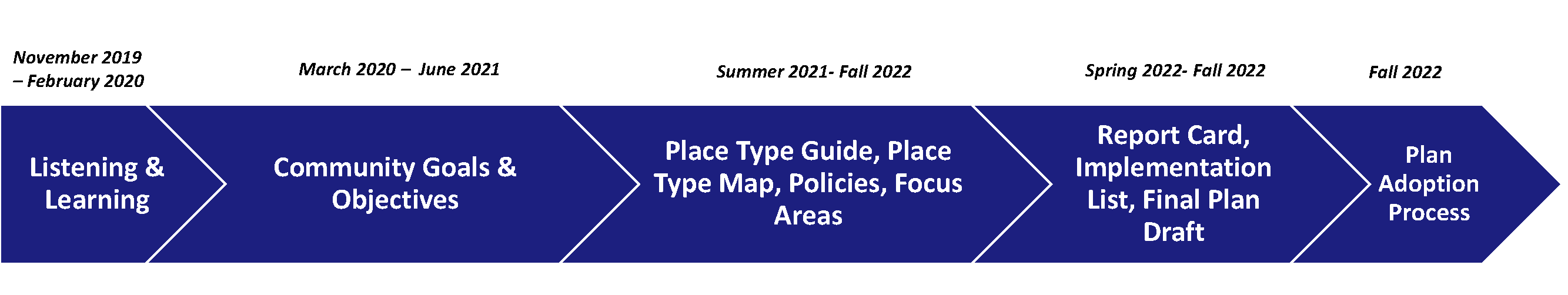 Project Timeline November 2019- February 2020 Listening and Learning March 2020- June 2021 Community Goals and Objectives Summer 2021- Fall 2022 Place Type Guide, Place Type Map, Policies, Focus Areas Spring 2022- Fall 2022 Report Card, Implementation List, Final Plan Draft Fall 2022 Plan adoption Process